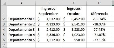 Formato A Porcentajes Negativos Datos Sin Formato
